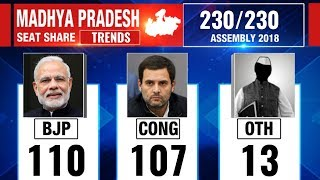 Madhya Pradesh Election Results 2018: Counting updates till 12:30 PM - ITVNEWSINDIA