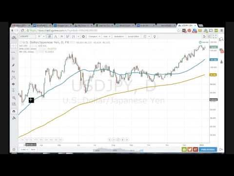 Forex Daily Signals Tutorial