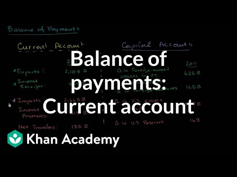 Balance of Payments- Current Account
