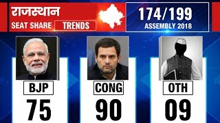 Rajasthan Vidhan Sabha election results 2018,Counting updates till 9:30 AM - ITVNEWSINDIA
