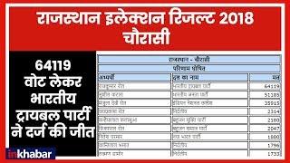 Rajasthan Election Results 2018: Chourasi में भारतीय ट्रायबल पार्टी की जीत - ITVNEWSINDIA