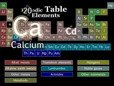 Pardonquxi periodic table song version 2 james fodor free download urtaz Images