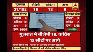 #ABPResults : Initial trends: Congress surges ahead in Himachal Pradesh - ABPNEWSTV