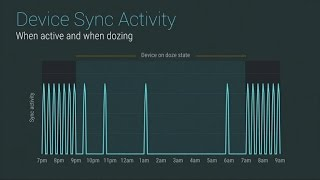 Android Doze helps handsets get smarter with battery power - CNETTV