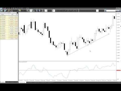 Capital Forex Tutorial