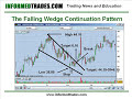 12. How to Trade the Wedge Chart Pattern Like a Pro Part 2