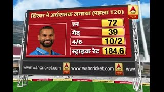 India are 10-15 runs short: Kapil Dev - ABPNEWSTV