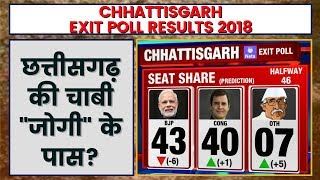 Chhattisgarh Exit Poll Result 2018 | Exit Poll 2018 Chhattisgarh | Chhattisgarh Assembly Election - ITVNEWSINDIA