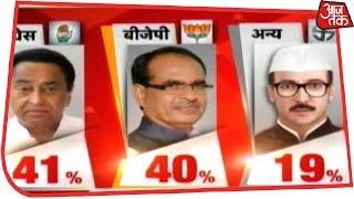 Madhya Pradesh में Congress और BJP के बीच कांटे की टक्कर | Exit Polls 2018 - AAJTAKTV