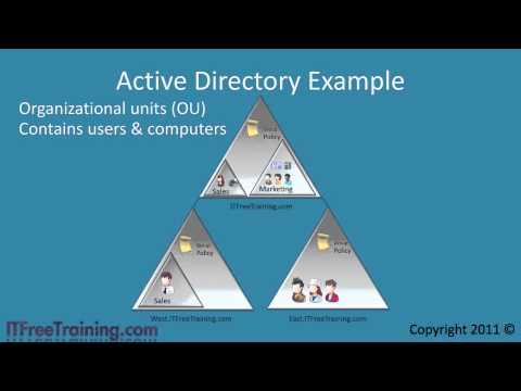 MCITP 70-640: Active Directory Under The Hood