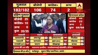 #ABPResults : I congratulate people of Gujarat, HP, says Vasundhara Raje - ABPNEWSTV