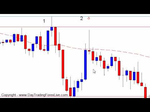 Forex Strategy Trading Tutorial