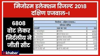 Mizoram Election Results 2018: 6808 वोट से निर्दलीय ने जीती दक्षिण एजवाल की सीट - ITVNEWSINDIA