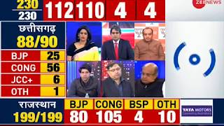 BJP's Sudhanshu Trivedi says we should wait for the final results - ZEENEWS