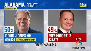 Democrat Doug Jones apparent winner in Alabama senate election | NBC News - NBCNEWS