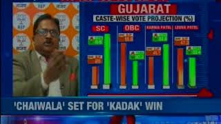 NewsX-CNX Exit Poll 2017: BJP holds on to Gujarat despite tough competition by Congress - NEWSXLIVE