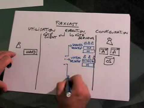 Citrix XenDesktop 4 : Explications FlexCast
