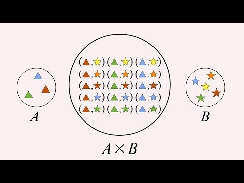 9 - Cartesian Products, Ordered Pairs and Triples