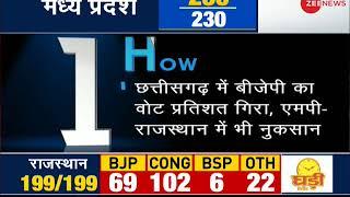 5W1H: BJP to lose Rajasthan and Chhattisgarh - ZEENEWS