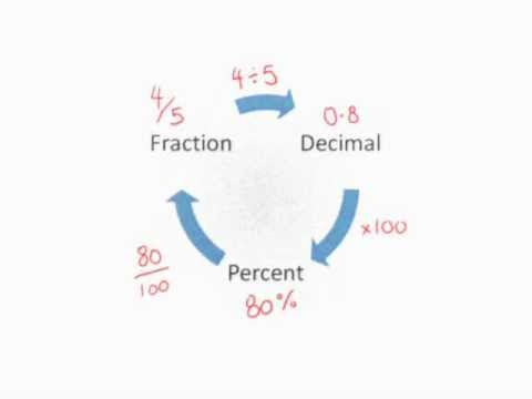 Converting Percentages Fractions Decimals