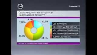 Москва 24: Сколько стоит ремонт квартиры