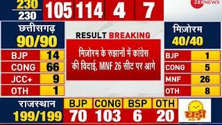 Result Breaking: Congress leading by 115 seats in M.P. - ZEENEWS