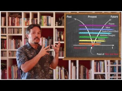 Levels of Consciousness and Spiritual Science of Higher Consciousness