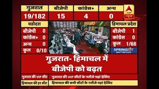 #ABPResults : Initial trends: BJP surges ahead in Saurashtra and South Gujarat - ABPNEWSTV