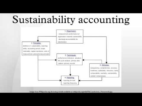 "sustainability in accounting Sustainability accounting – materiality driving investor sentiment in sustainable reporting ""investors recognize that sustainability issues can be very material from a valuation standpoint"" said robert herz, in response to a question on what is driving investor interest in sustainability reporting."