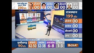 IndiaTV-CNX Exit Polls: BJP may win 42-50 seats in Chhattisgarh, Raman likely to form govt - INDIATV