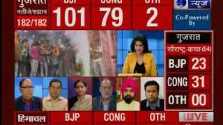 Assembly Poll Results 2017: गुजरात-हिमाचल प्रदेश में एक बार फिर PM नरेंद्र मोदी मैजिक चला है - ITVNEWSINDIA