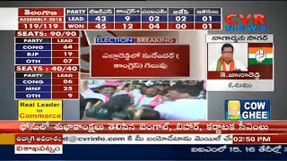 Congress Leader Jana Reddy Lost in Nagarjuna sagar | Telangana Results | CVR News - CVRNEWSOFFICIAL