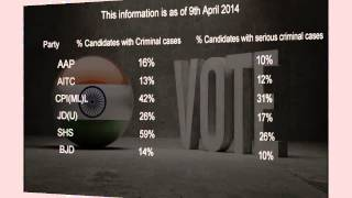 Lok Sabha 2014 Crimo - meter for Political Parties - TV5NEWSCHANNEL