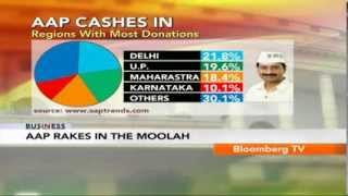 In Business- AAP Rakes In The Moolah - BLOOMBERGUTV
