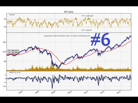 Python Charting Stocks/Forex for