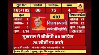 #ABPResults : CM Vijay Rupani trailing in Gujarat - ABPNEWSTV