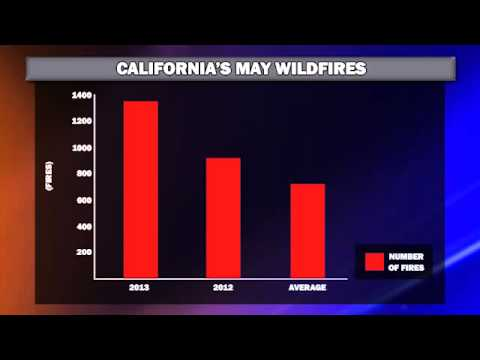 May 13, 2013 - The Fire Situation Report
