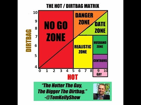 Hot / Dirtbag Matrix