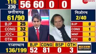 Result Breaking: Congress takes lead in Madhya Pradesh; BJP: 48, Congress: 50 - ZEENEWS