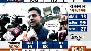Vidhansabha Poll Results: छत्तीसगढ़ से रमन तो राजस्थान से 'रानी' की विदाई, MP में कांटे की टक्कर - INDIATV