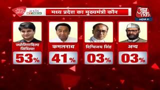 Congress के वोटर किसे बनाना चाहते हैं CM ? - AAJTAKTV