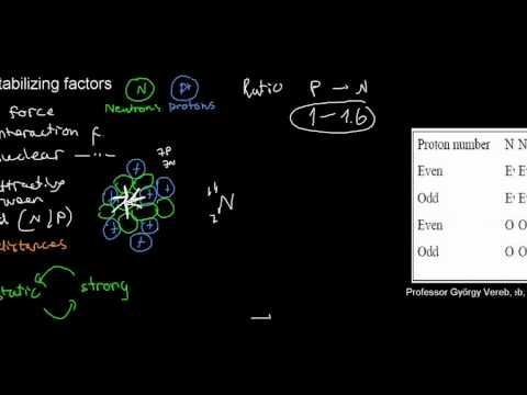 lecture 9 part 1 (Radioactivity, radioactive decay, forces in the nucleus)