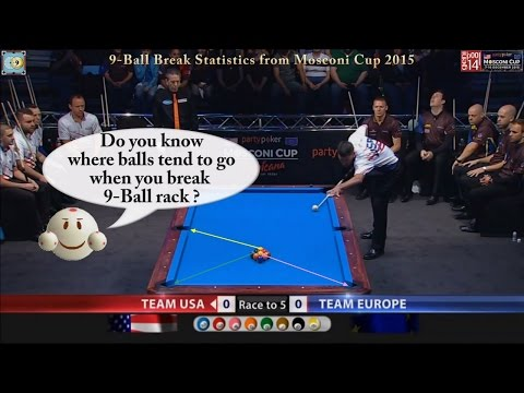 9-Ball Break Statistics from Mosconi Cup 2015 by PoolShot.org - Pool & Billiard Training Lesson