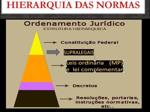 HIERARQUIA DAS NORMAS