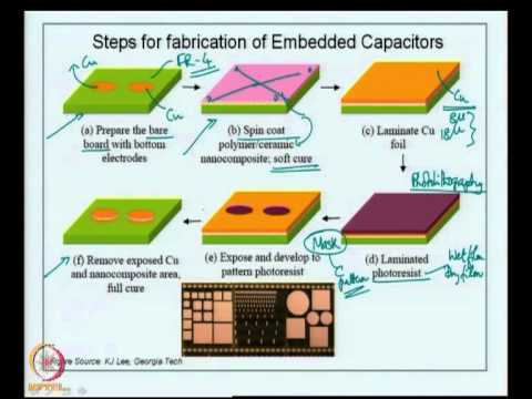 Mod-09 Lec-41 Embedded capacitors; Processes for embedding capacitors; Case study examples