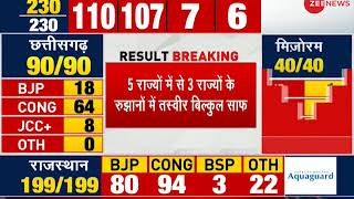 Election Breaking: No party getting clear majority in Rajasthan and Madhya Pradesh - ZEENEWS