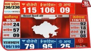 Election Results Live: Madhya Pradesh में कांटे की टक्कर,अब BJP ने बनाई बढ़त - AAJTAKTV