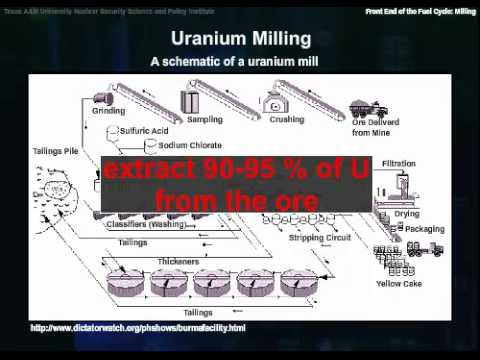The Front End of the Nuclear Fuel Cycle:Milling