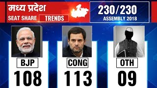 Madhya Pradesh Election Results 2018, Counting updates till 11.30 AM - ITVNEWSINDIA