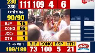 Neck to Neck battle between Congress and BJP in M.P;  Suspense continues - ZEENEWS